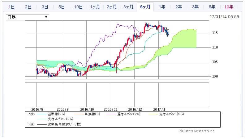 ドル円一目均衡表