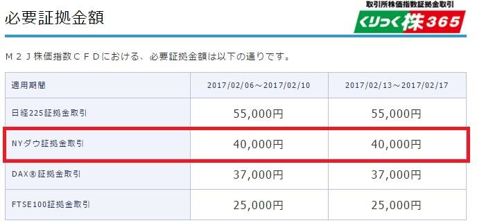 マネースクウェアジャパン必要証拠金