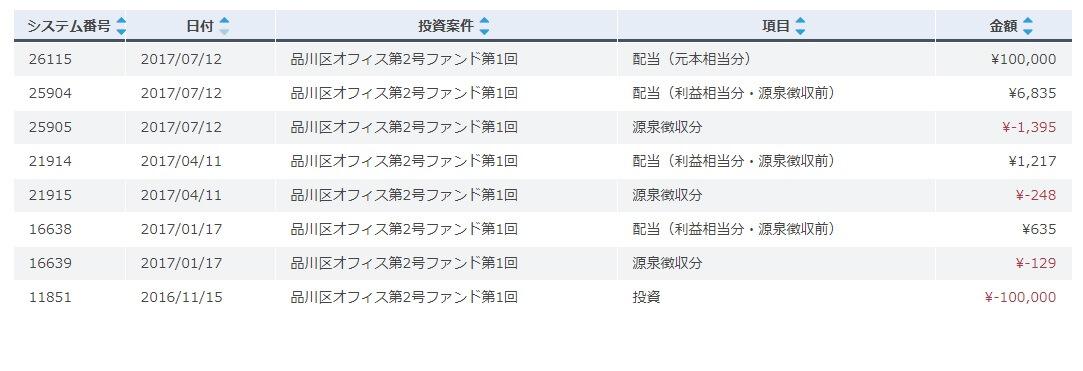 OwnersBook投資回収履歴