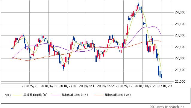 日経平均チャート